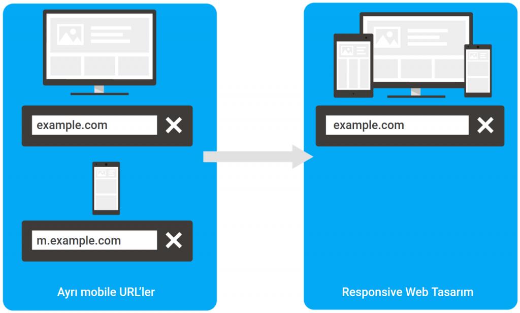 Mobil Sitelerden Responsive Tasarıma Geçmek