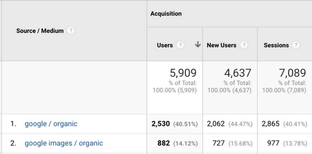 Google Görseller Verileri Google Analytics görünümü