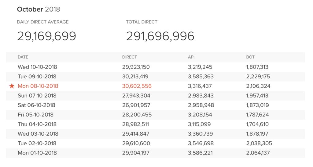 DuckDuckGo Günlük 30 Milyon Aramayı Geçti