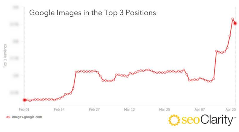 Google Arama Sonuçlarında Daha Fazla Resim Göstermeye Başladı