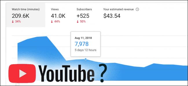 YouTube Algoritma Güncellemesi