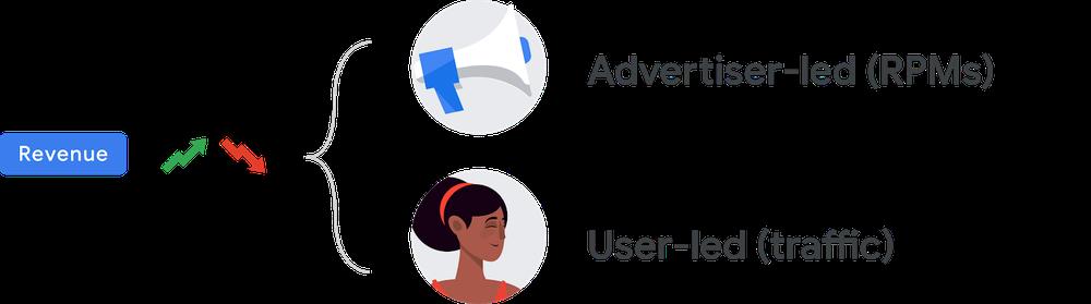 Google AdSense sezonluk rehber
